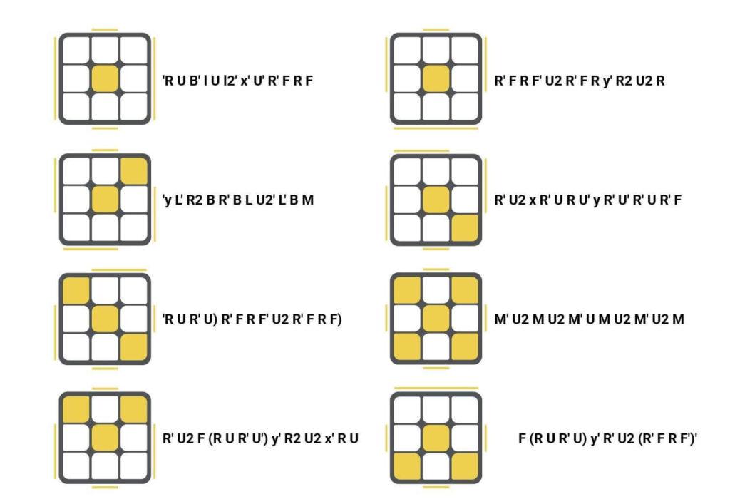 CFOP Guide Dot in Solving Cube