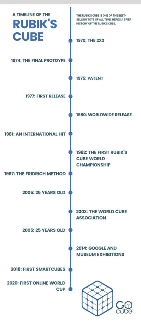 Rubik's cube timeline
