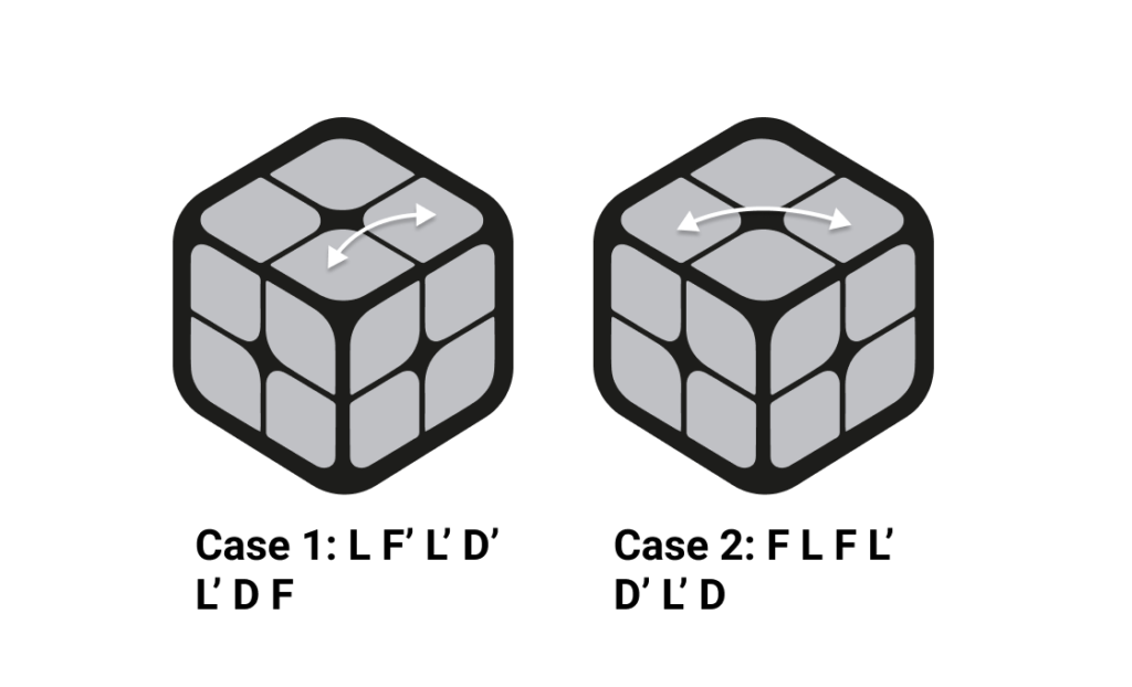 Solving 2x2x2 Cube