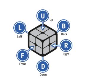 Notations for solving rubik's cube